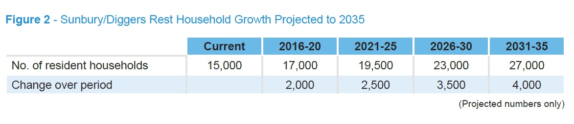 Sunbury Growth Rates final