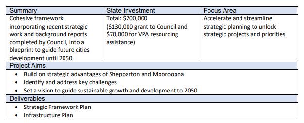 Shepparton Mooroopna Strategic Framework Plan Case Study image