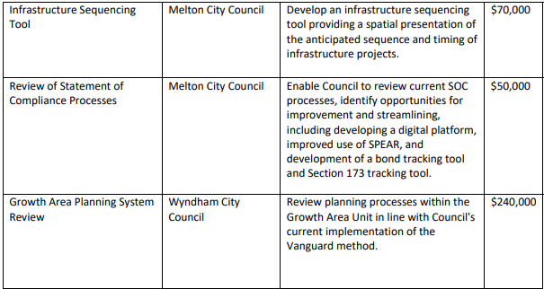 Growth Area Councils Funding List image 1