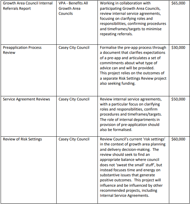 Growth Area Councils Funding List image 2