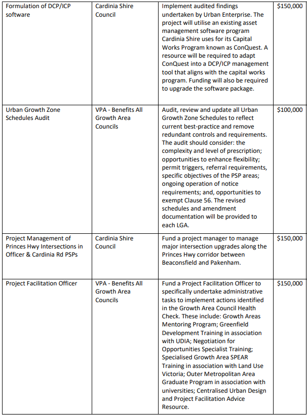 Growth Area Councils Funding List image 4