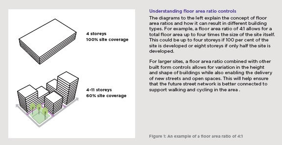 An image explaining floor area ratios
