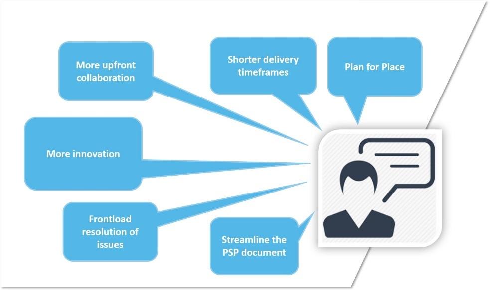 PSP 2.0 diagram