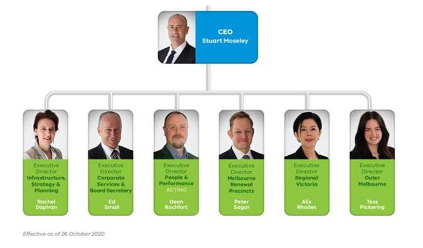 VPA Leadership Team organisational chart 2020